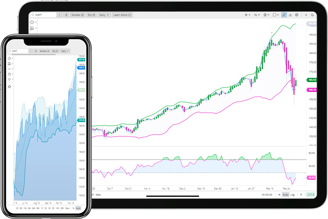 Interactive Charting Library