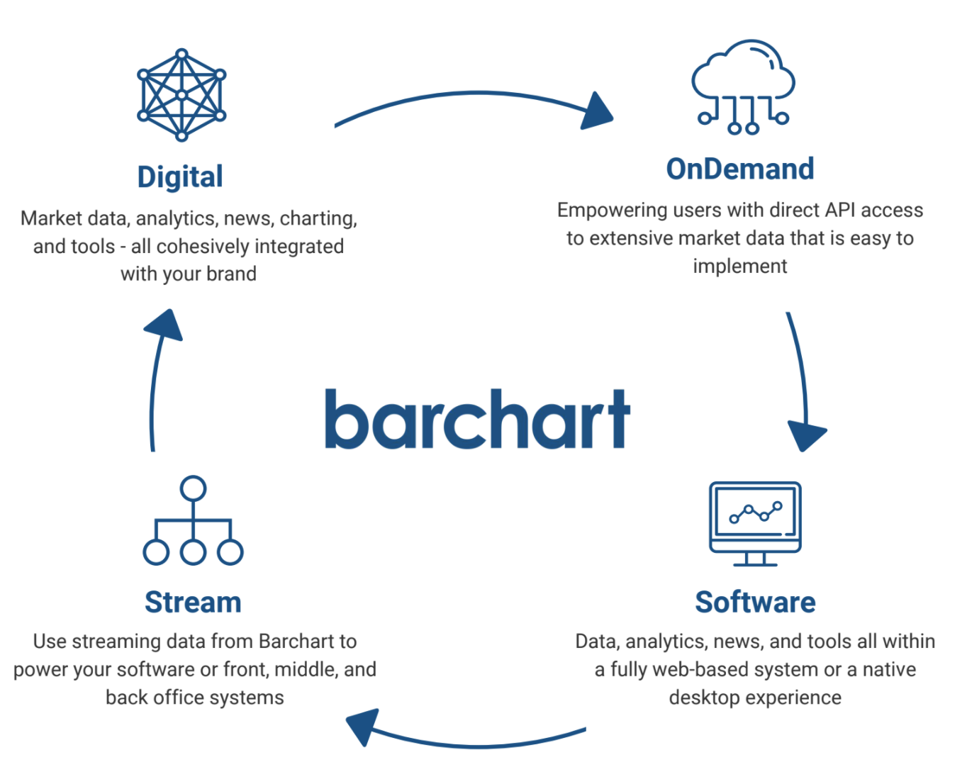 Market Data Provider