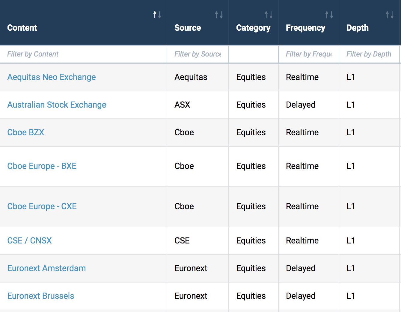 Stock Market Data Catalog