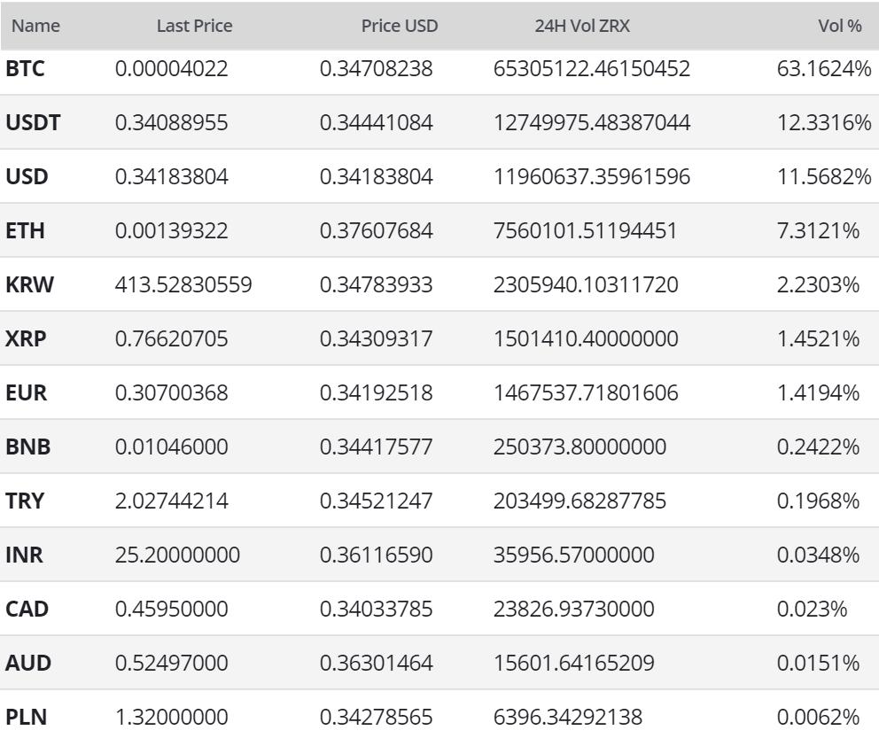 0x Price Analysis 31 May 2019 (9)