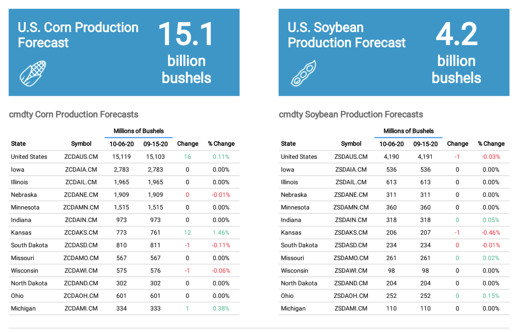 Corn and Soybean Crop Production Report