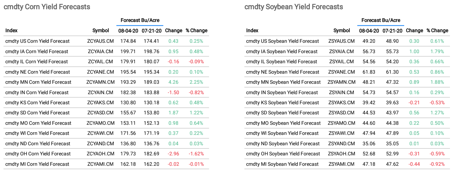 Corn and Soybean Yield Forecasts