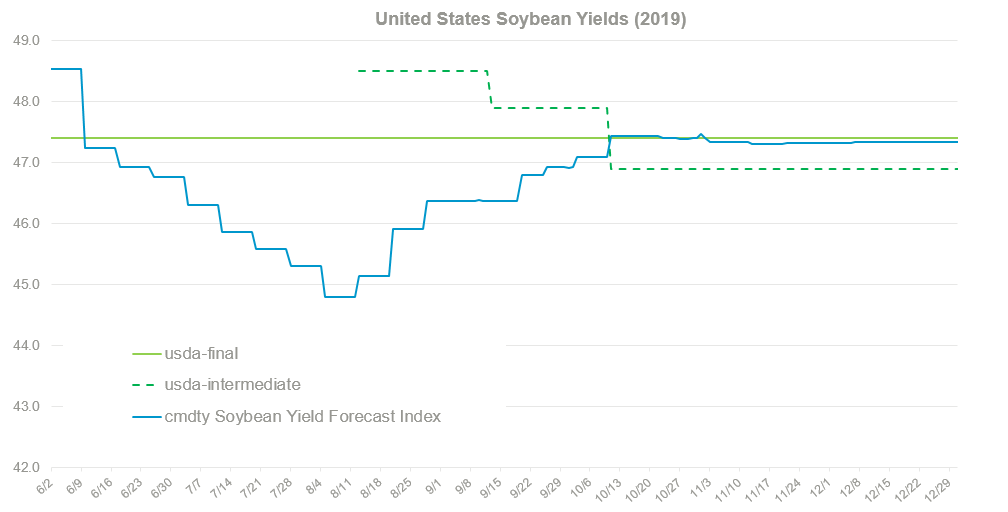 US Soybean Forecasts