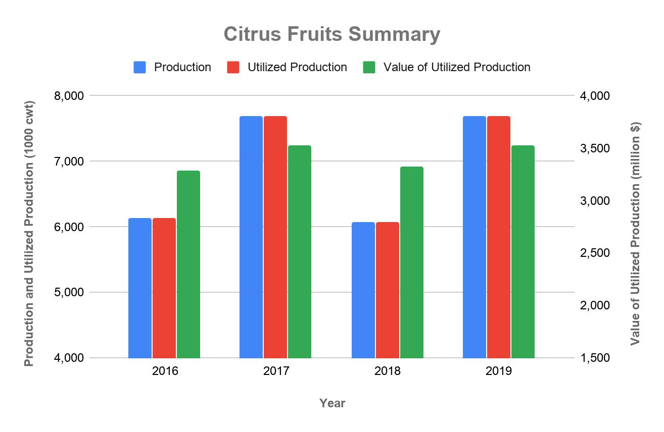 Citrus Fruits Data