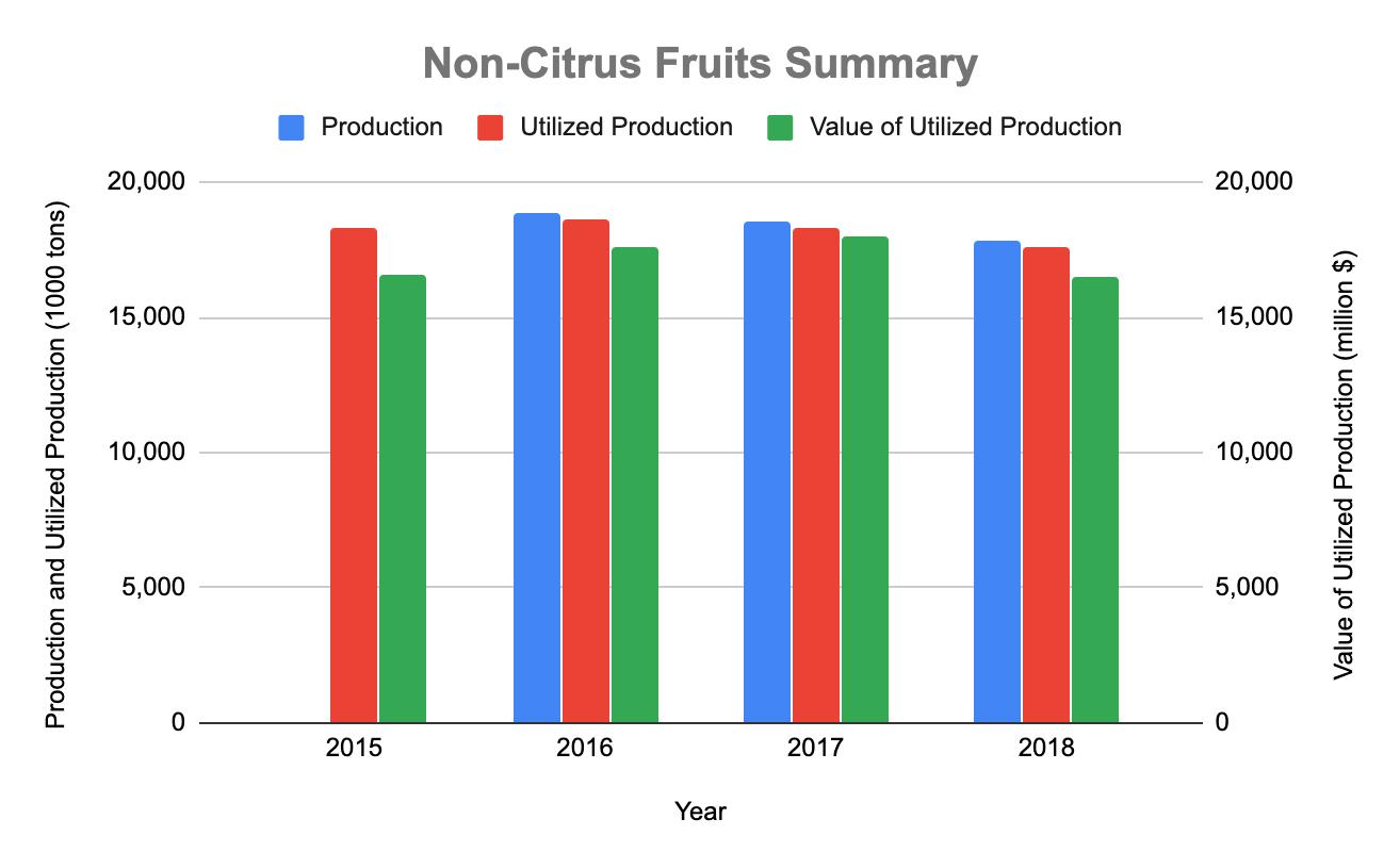 Non Citrus Fruits Data