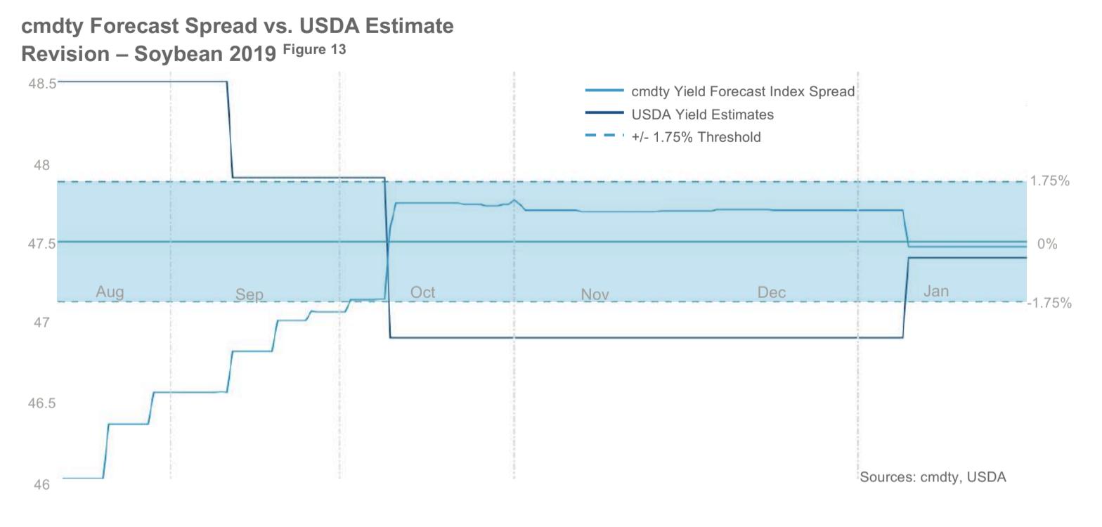 cmdty Yield Forecast