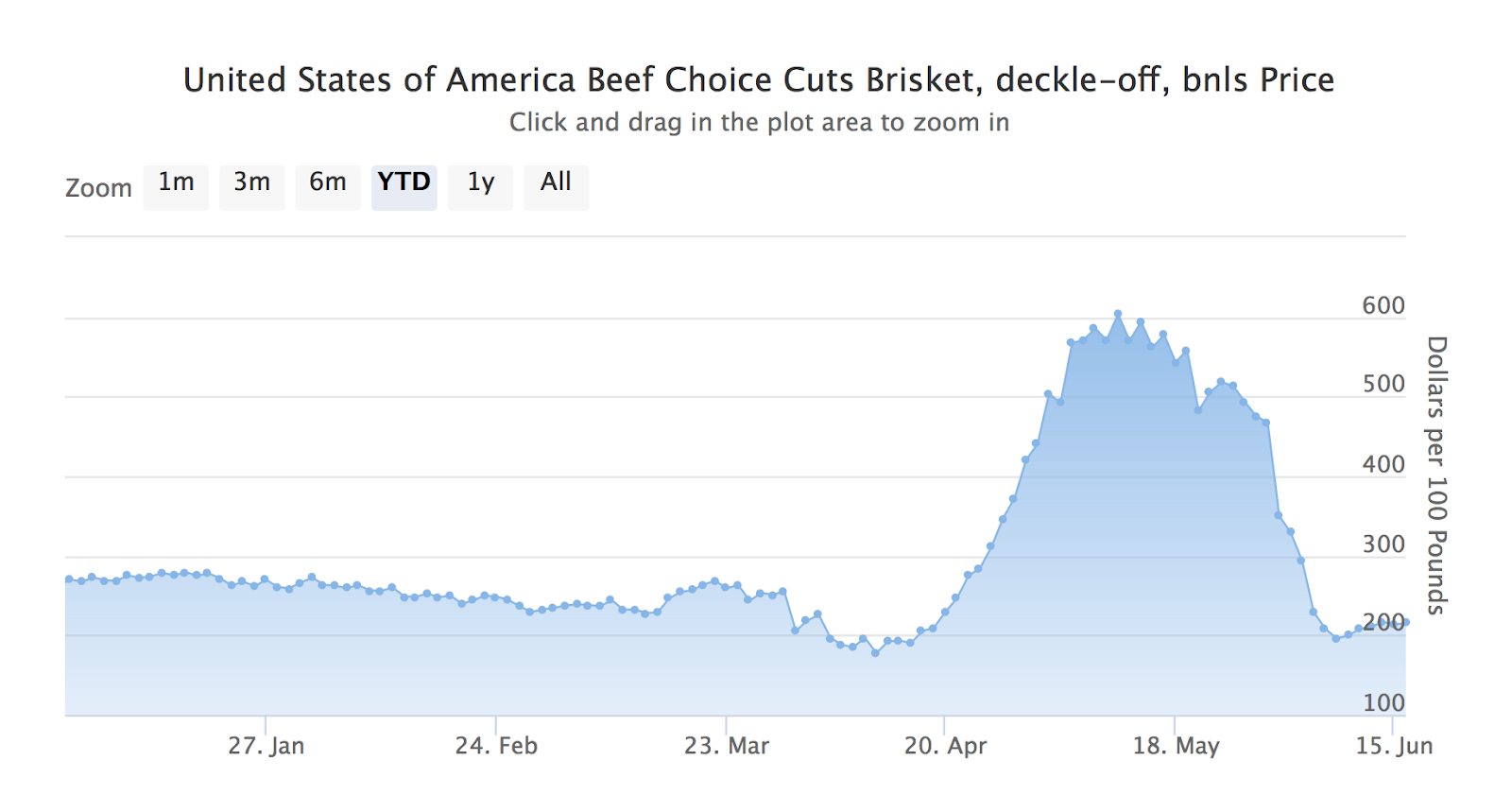 Beef and Pork Prices YTD