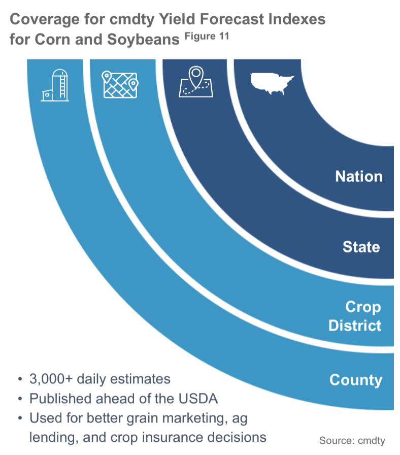 Corn and Soybean Price Estimates