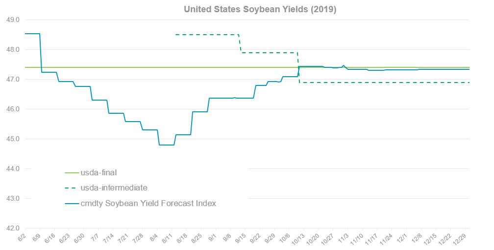 Yield Forecast Estimates