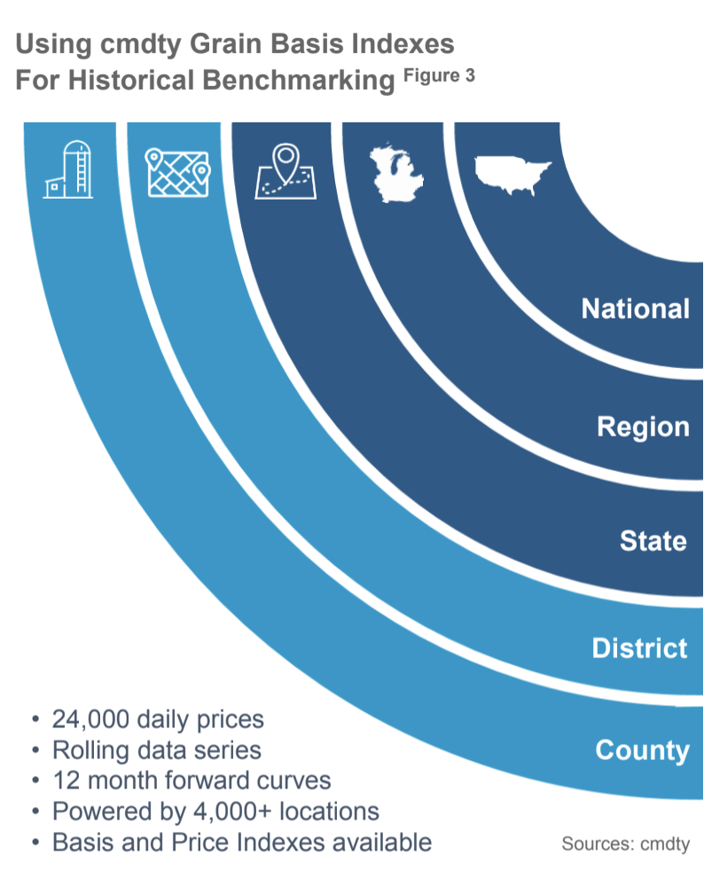 Grain Price Indexes