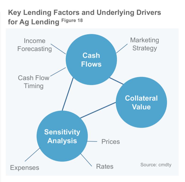Key Lending Factors for Ag Lending