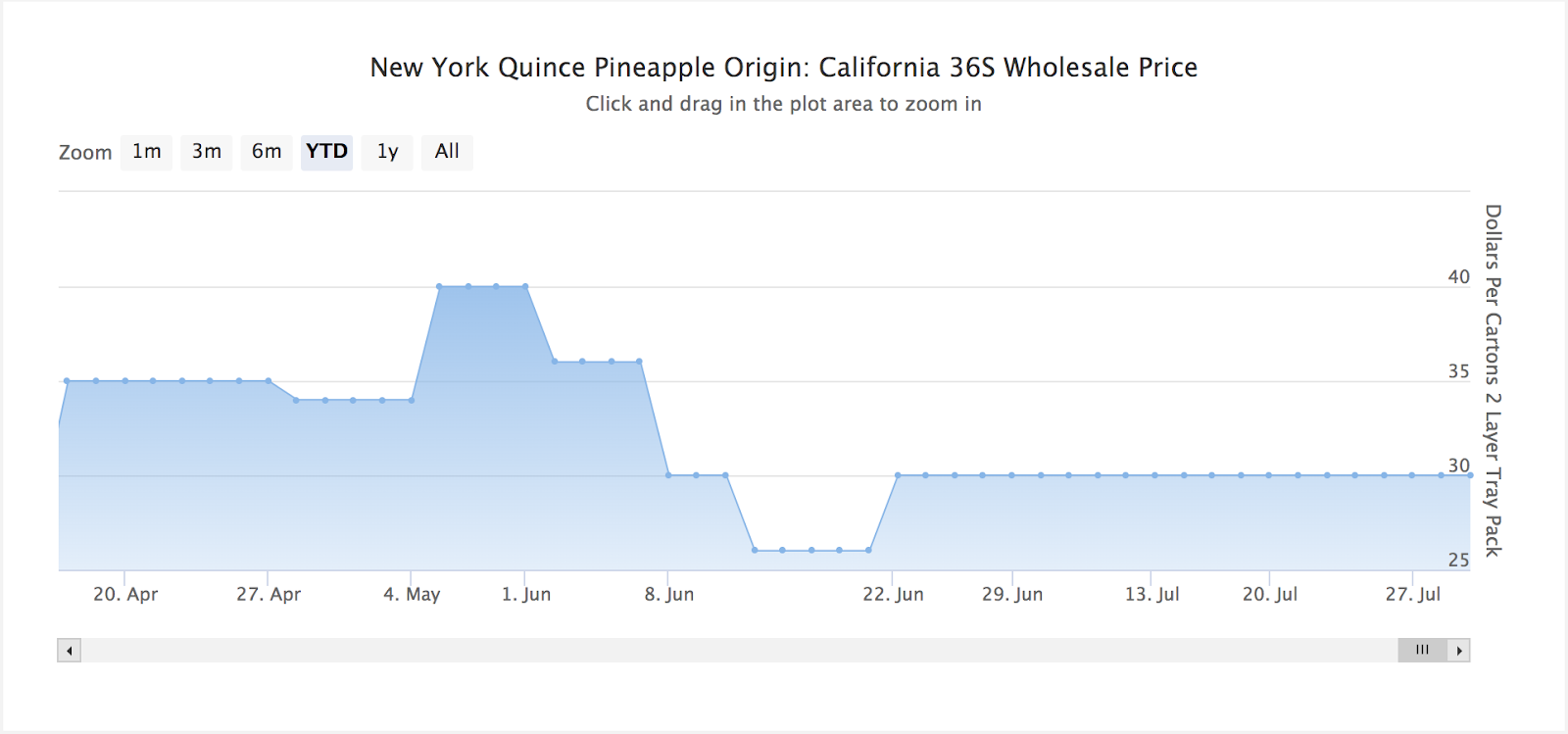 Pineapple Wholesale Prices