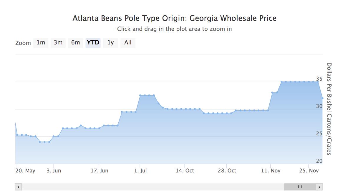 Atlanta Bean Prices