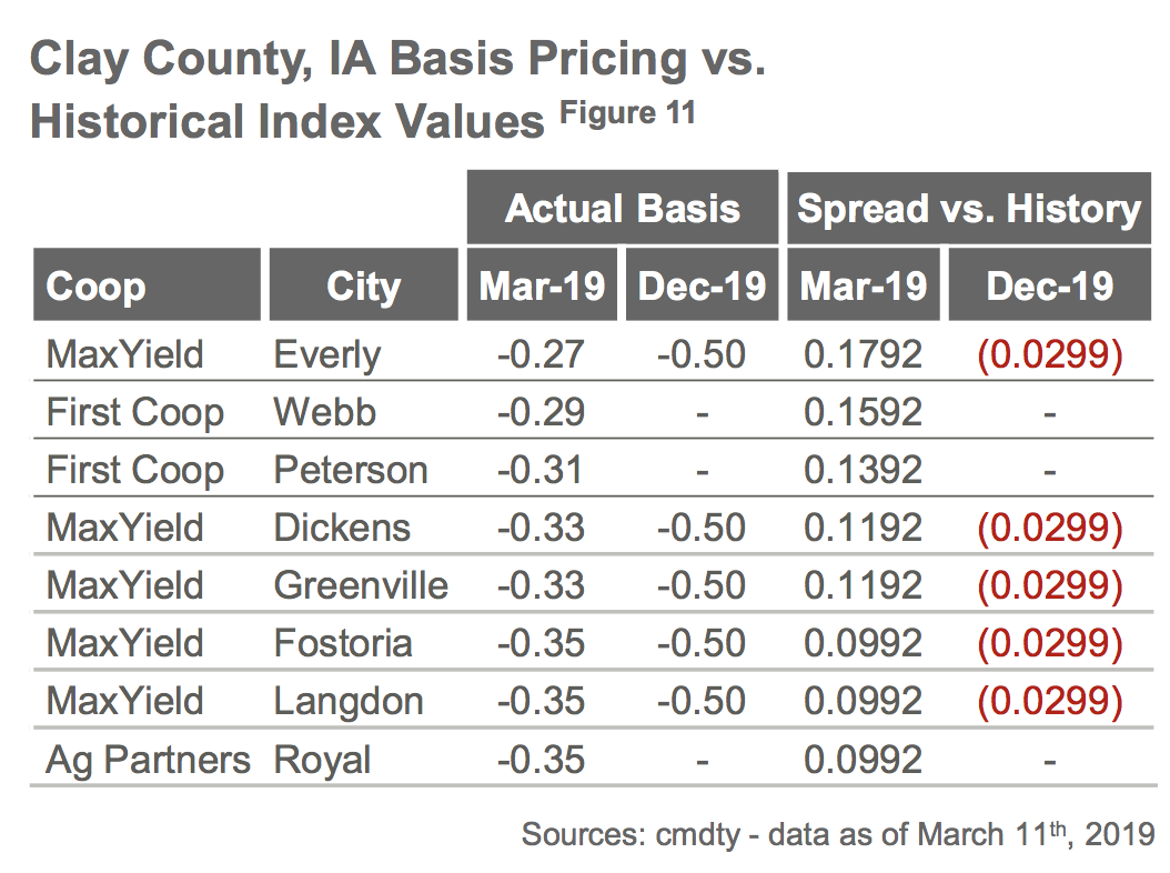 Local Cash Grain Prices