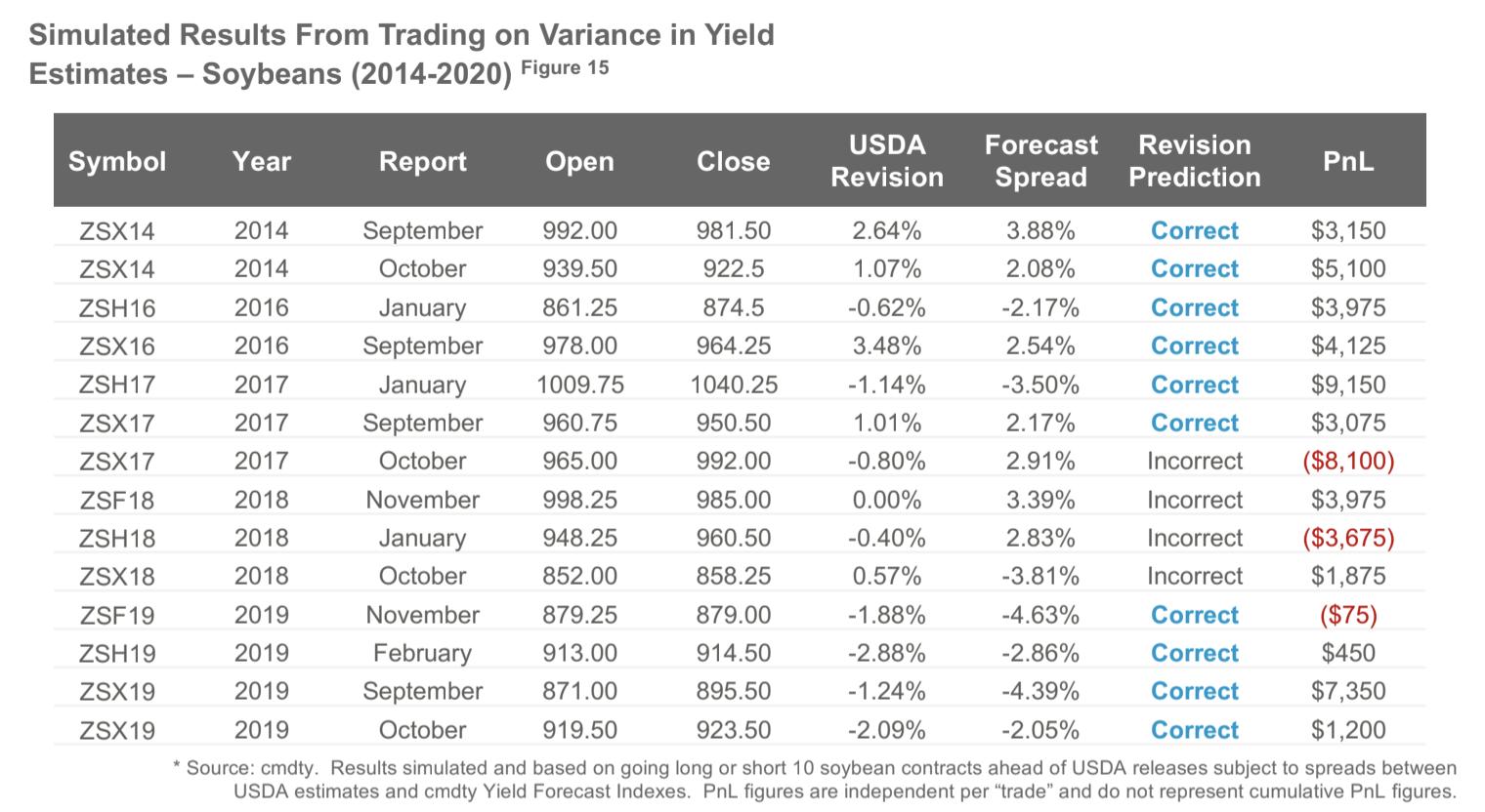 Soybean Yield Estimates