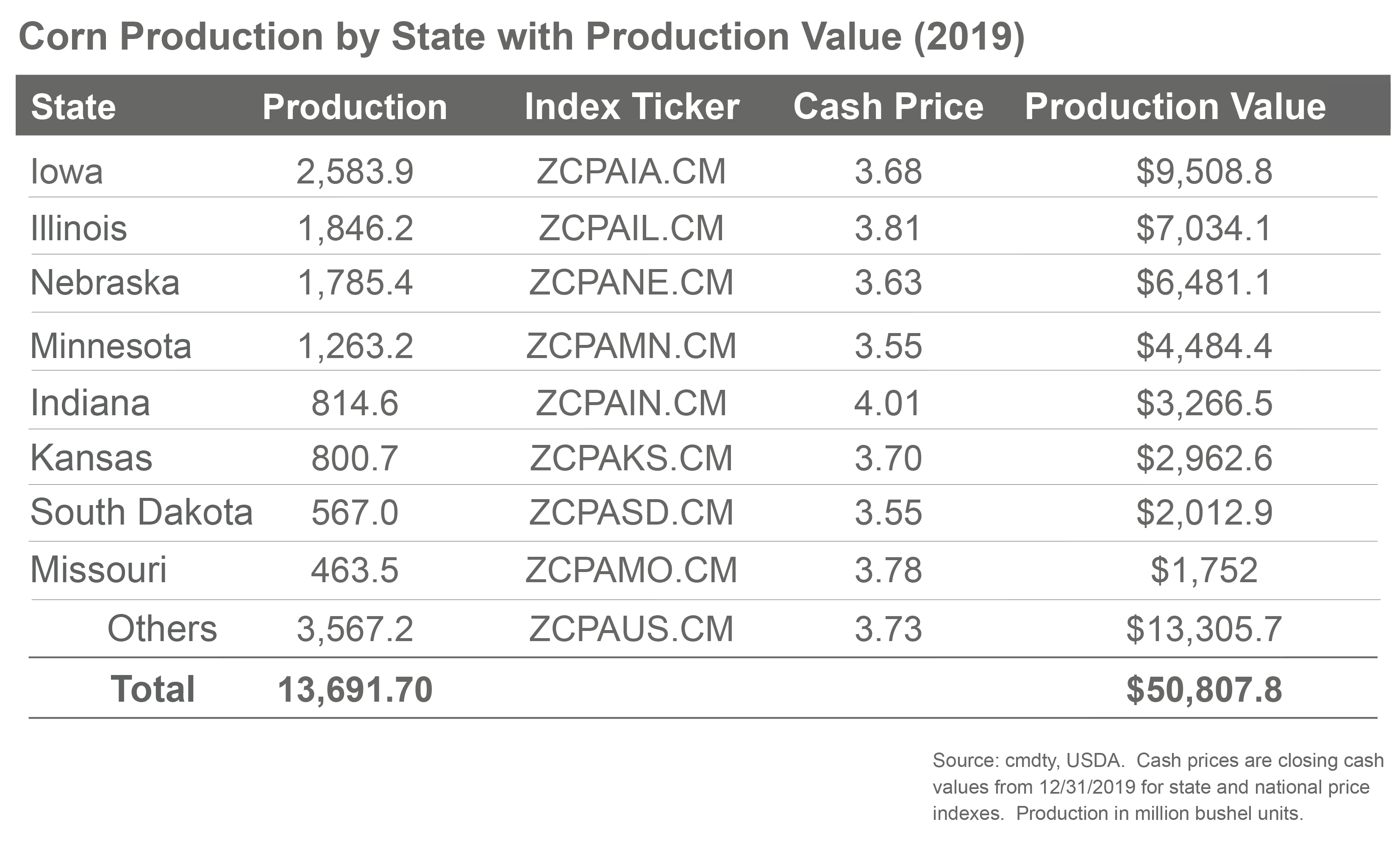 2020 Corn Production By State