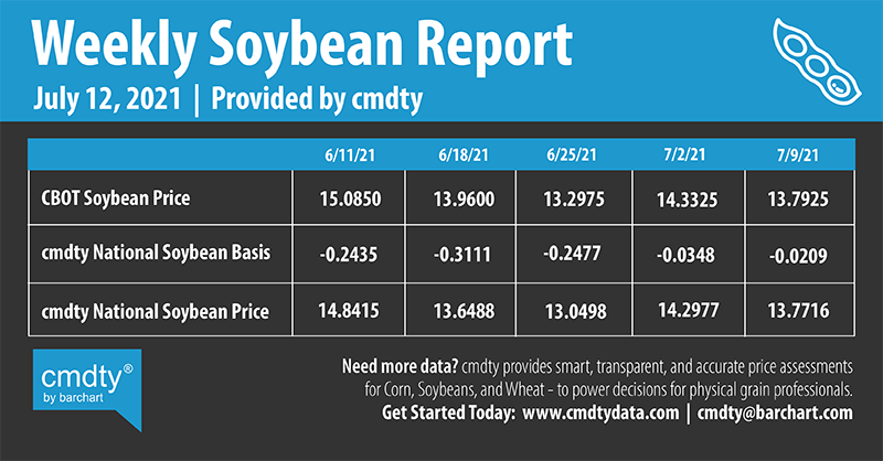 Infographics Weekly Soybean Report | 7-12-2021