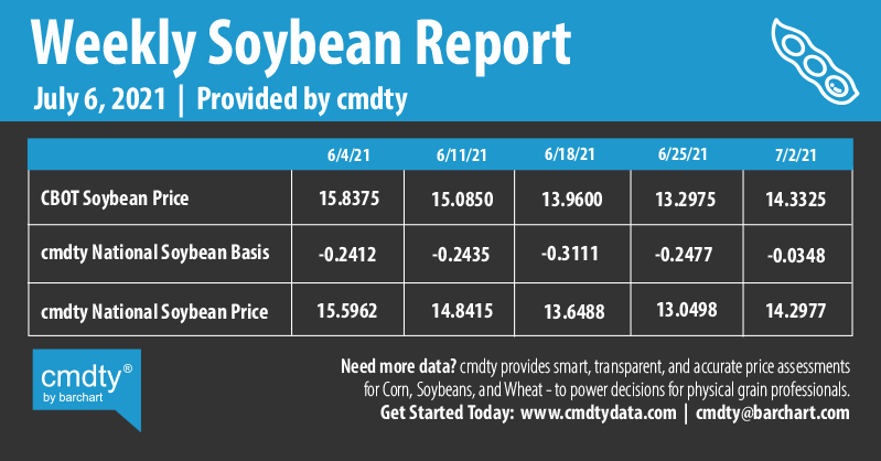 Infographics Weekly Soybean Report | 7-6-2021