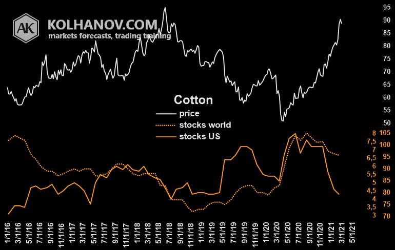 Cotton futures market Ending Stocks/inventory World with US