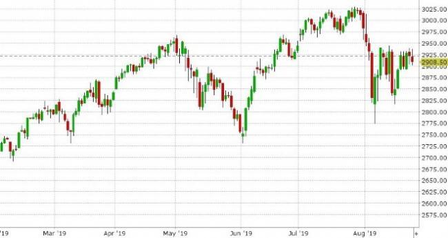 SEP S&P 500 DAILY