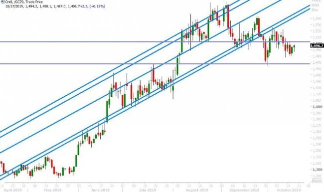 DEC GOLD DAILY