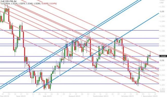 USDCAD DAILY