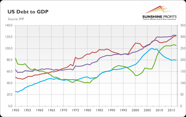 Federal debt to GDP chart