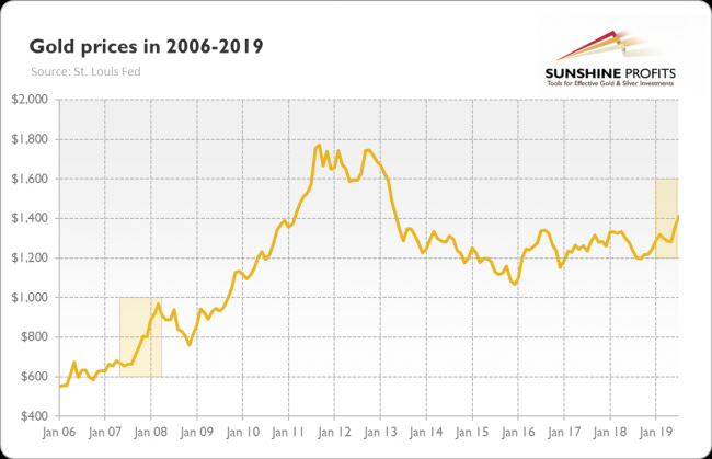 The price of gold from January 2006 to August 2019 chart