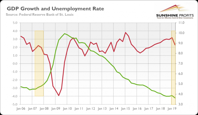 The real GDP growth and the unemployment rate