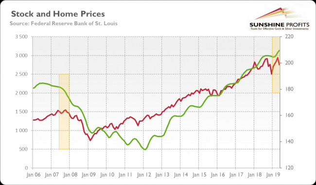S&P 500 Index and the S&P/Case-Shiller U.S. National Home Price Index