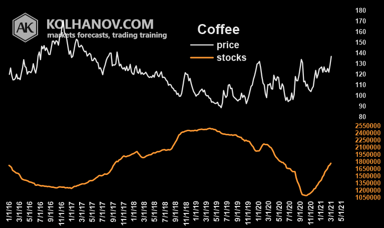 Coffee Futures Market Fundamental Analysis Warehouse Ending Stocks And Inventory