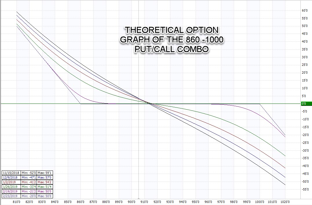 Theoretical Option Graph of the 860-100 Put/Call Combo