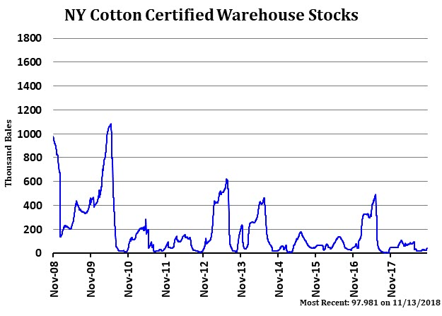 NY Cotton Certified Warehouse Stocks - Most Recent: 97.981 on 2018-11-13