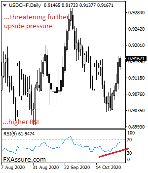 USDCHF Targets More Upside On Recovery