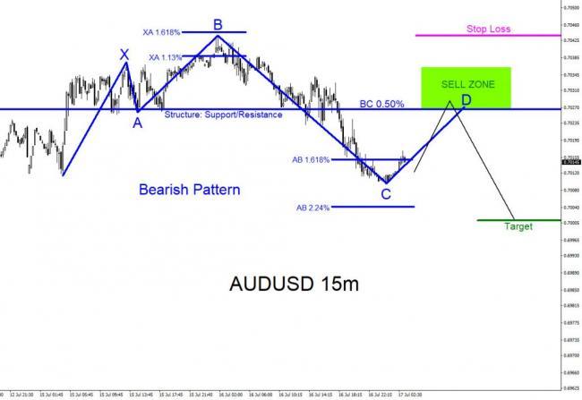 AUDUSD, trading, forex, technical analysis, elliottwave, elliott wave