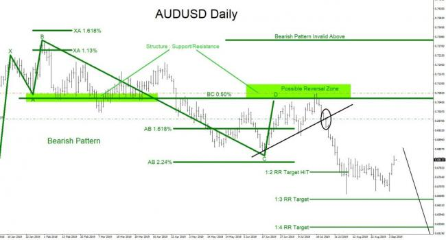 AUDUSD, forex, trading, market patterns, elliottwave, elliott wave, technical analysis