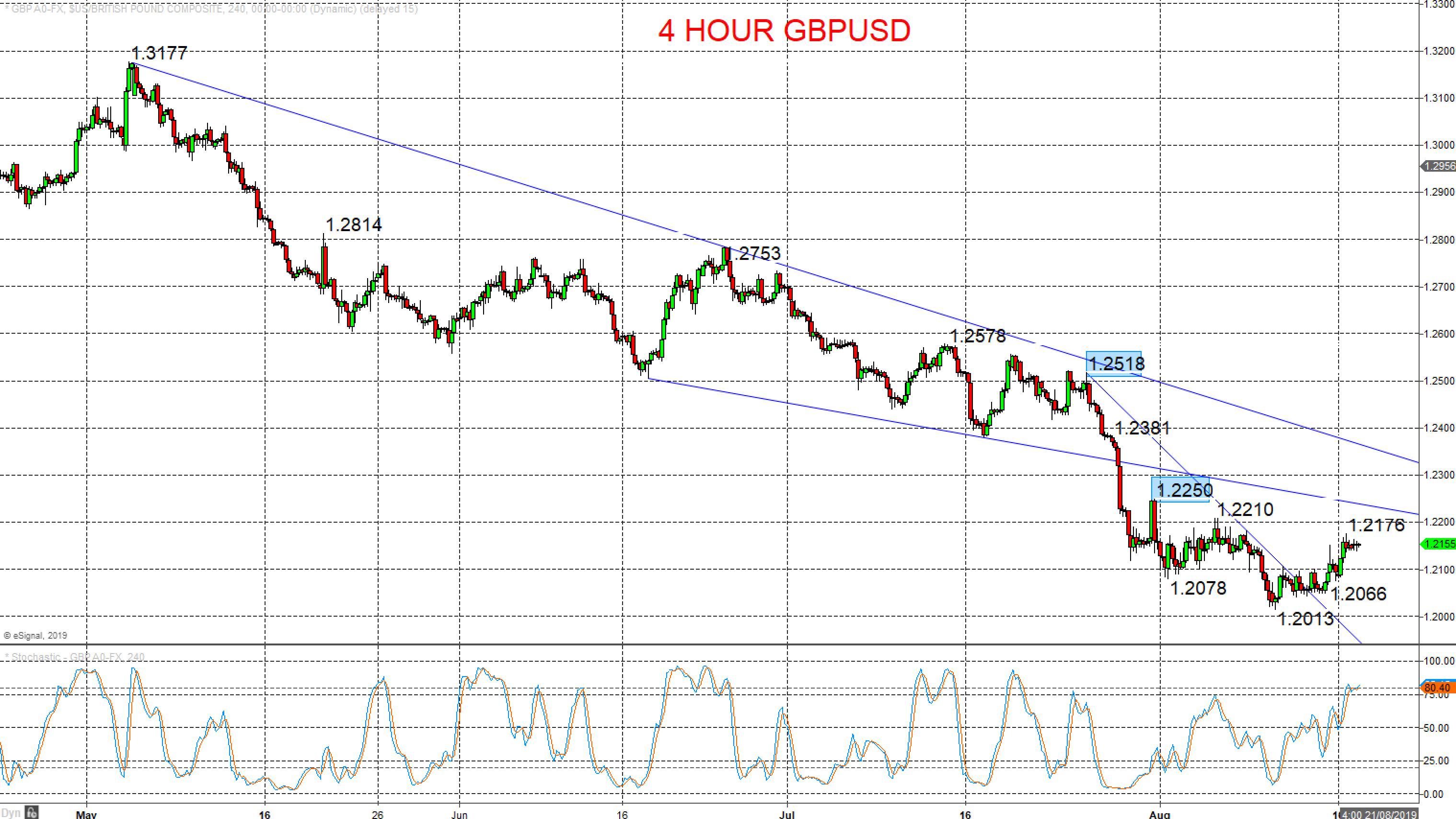 4 Hour GBPUSD Chart