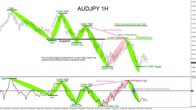 AUDJPY, forex, trading, elliottwave, market patterns, @AidanFX, AidanFX