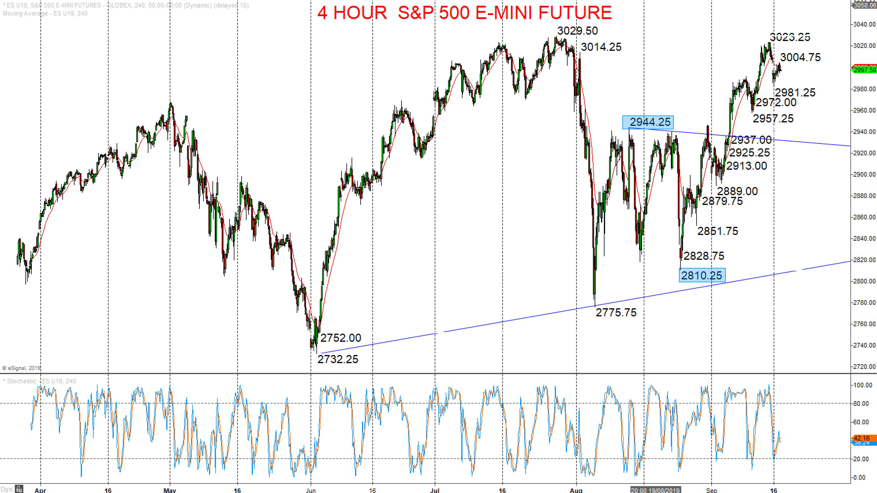 4 Hour S&P 500 E-Mini Future Chart