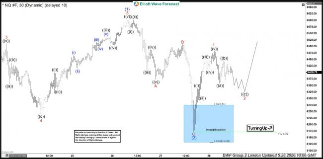Nasdaq Futures 28 May 1 Hour London Elliott Wave Analysis