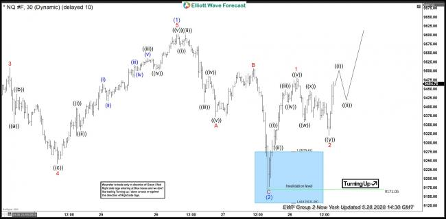 Nasdaq Futures 28 May 1 Hour New York Elliott Wave