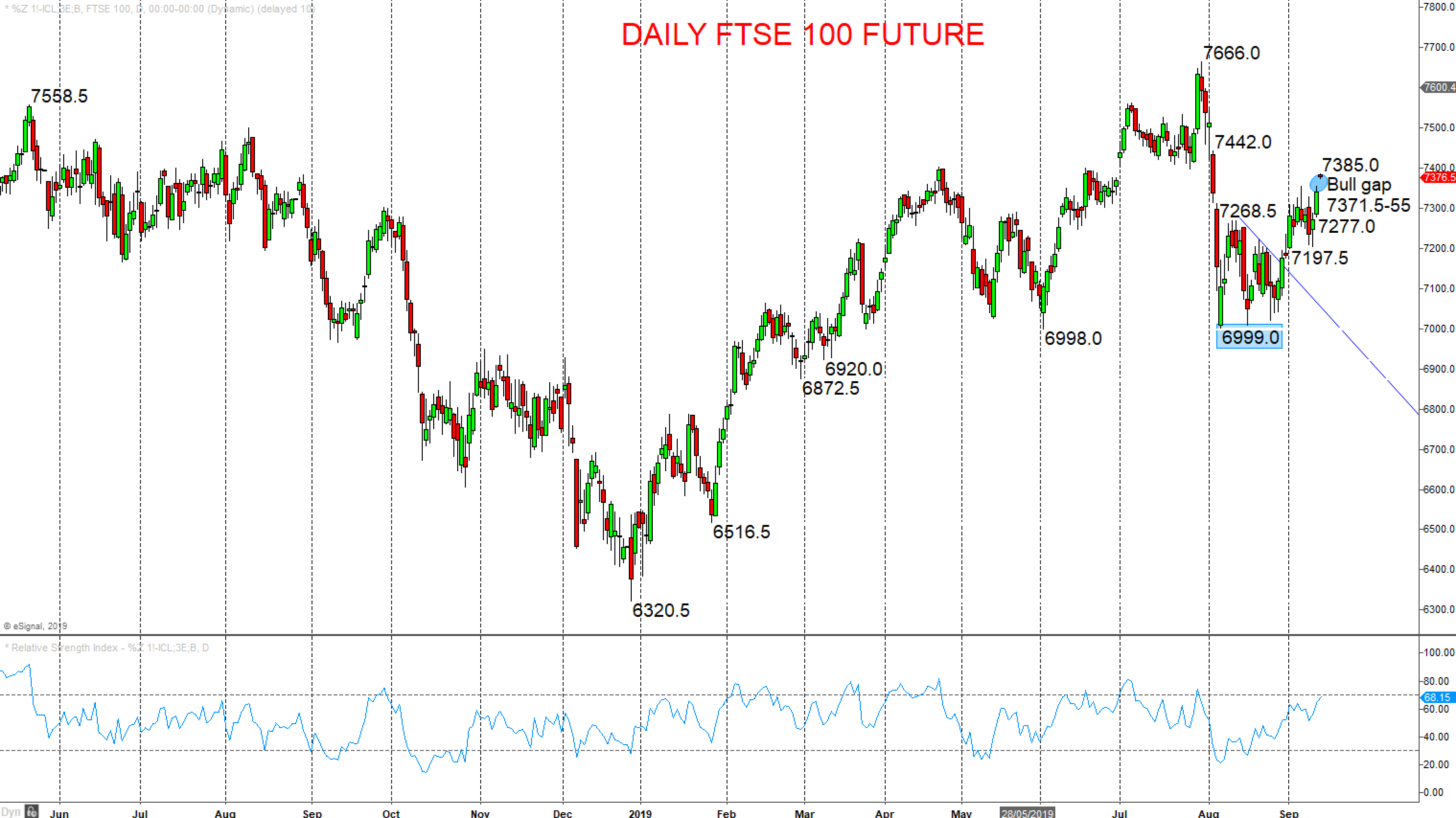 Daily FTSE 100 Future Chart