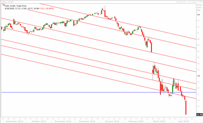 MAY CRUDE OIL DAILY