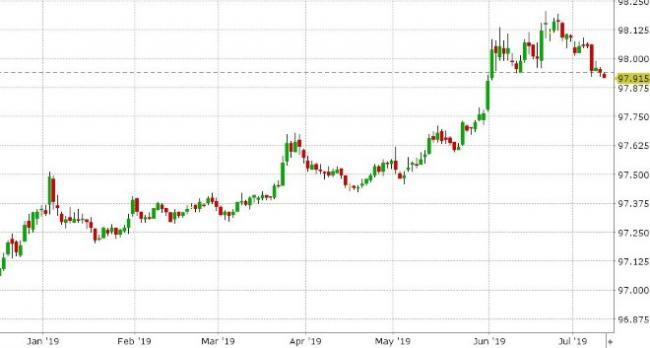 DEC 3-MONTH EURODOLLARS DAILY