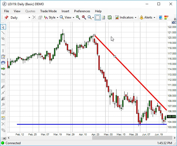 October Live Cattle Chart