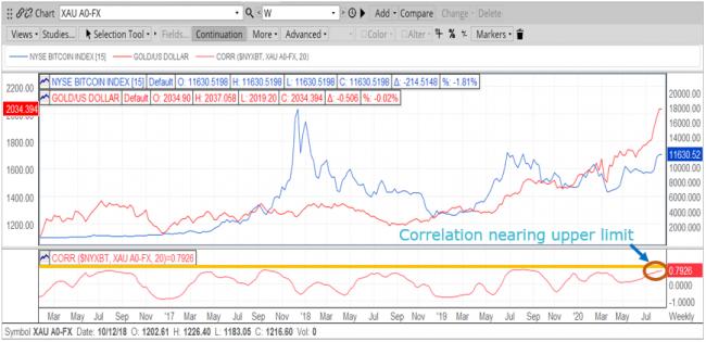 BTCUSD Gold Correlation