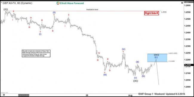 GBPUSD, forex, trading, market, patterns, elliottwave, elliott wave