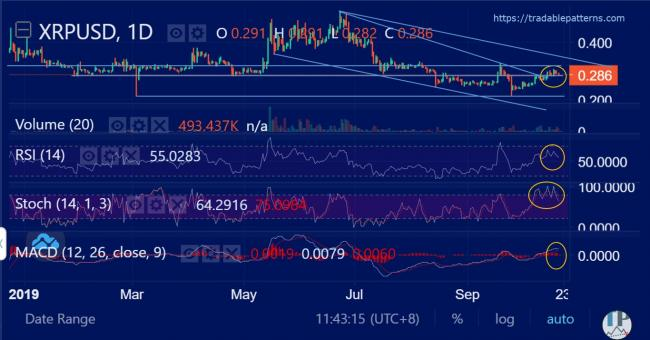 XRPUSD (Ripple) Daily Technical Analysis