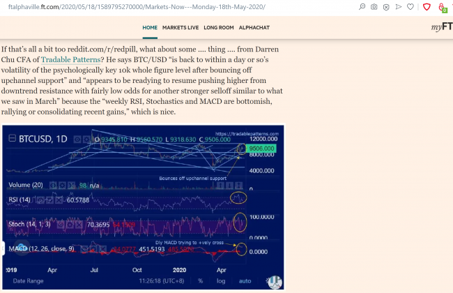 FT ALPHAVILLE May1820 BTCUSD Quote