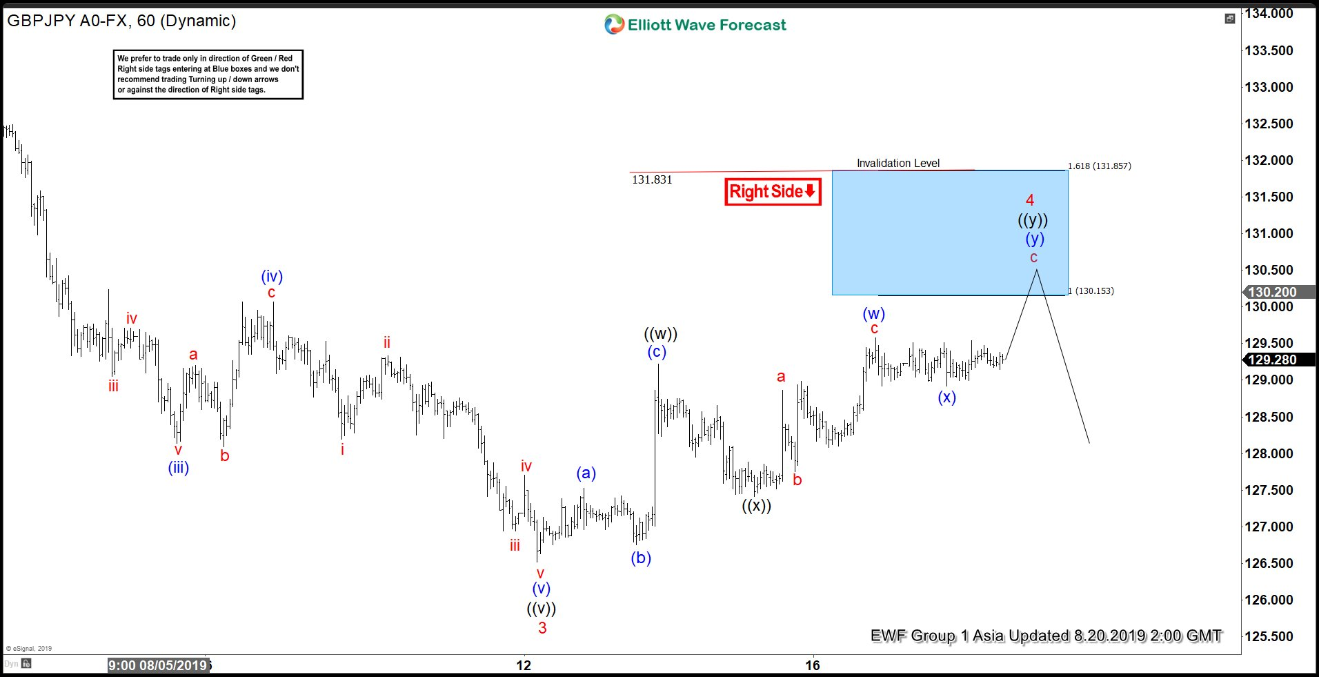 Elliott Wave View: GBPJPY Recovery Nearing Completion